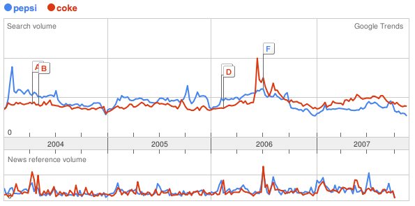 Coke or Pepsi? Take the Google Trends Challenge
