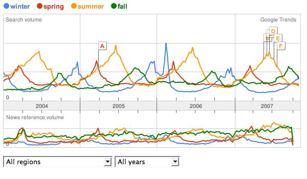 Seasonal searches are seasonal